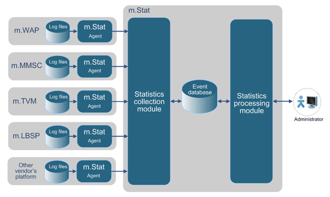 m.Stat - Collection and Processing of Platform Statistics