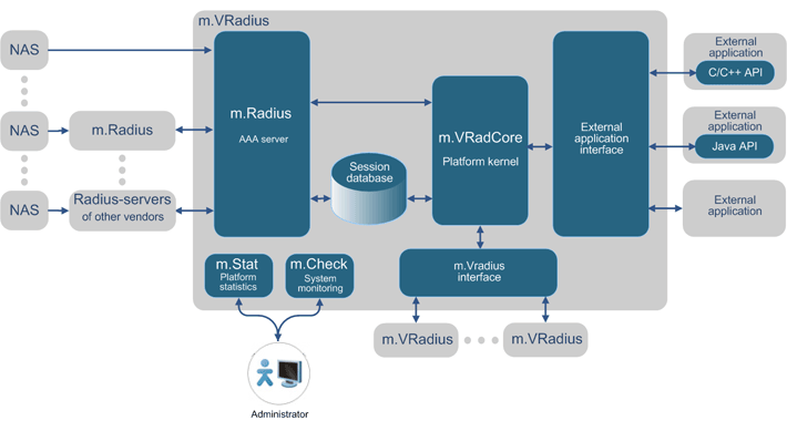 m.VRadius - Access to Subscriber IP Session Information